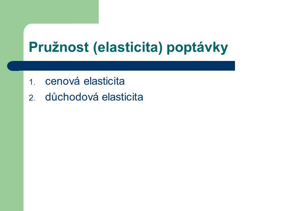 Pružnost (elasticita) poptávky