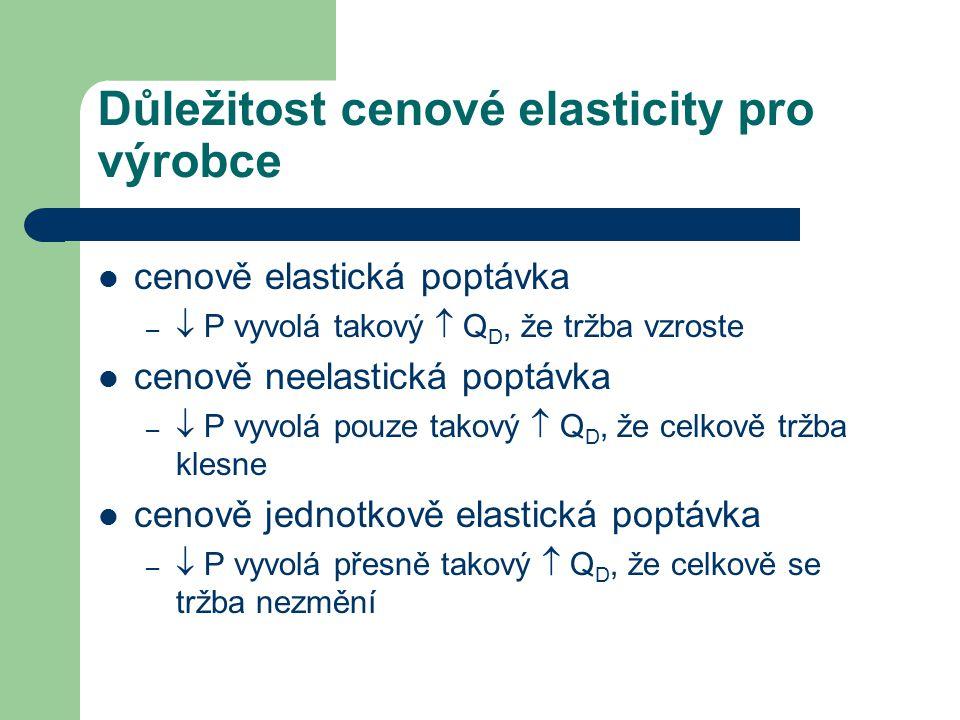 Důležitost cenové elasticity pro výrobce