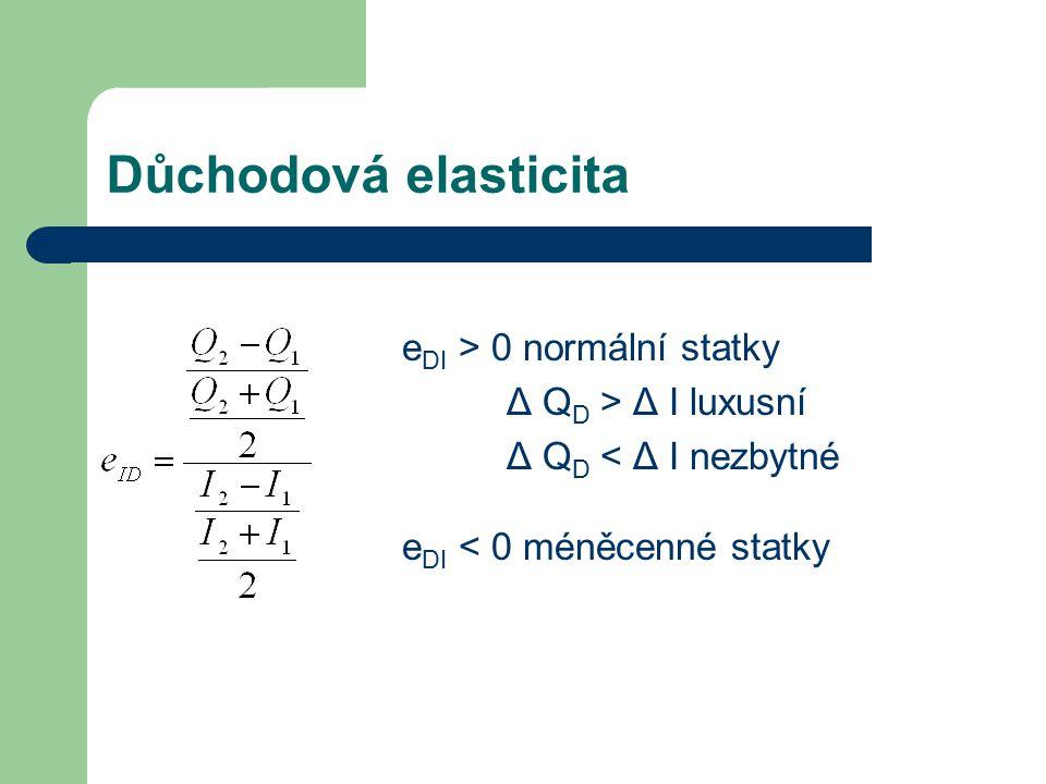 Důchodová elasticita eDI > 0 normální statky Δ QD > Δ I luxusní