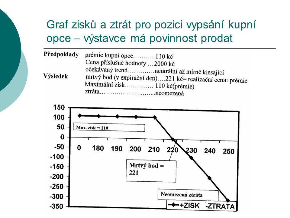 Graf zisků a ztrát pro pozici vypsání kupní opce – výstavce má povinnost prodat
