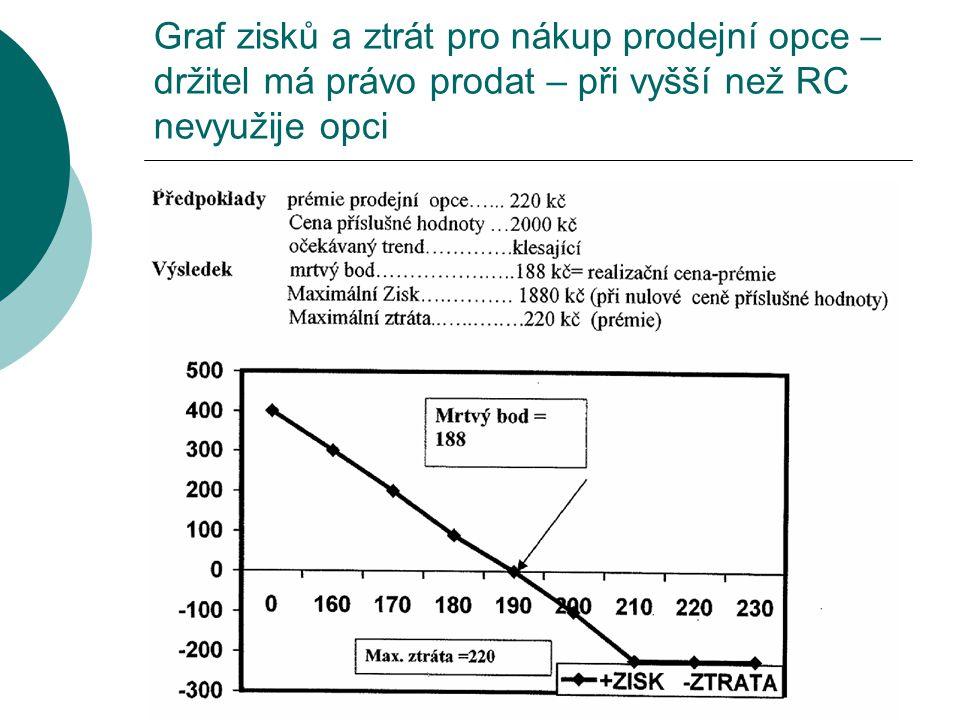 Graf zisků a ztrát pro nákup prodejní opce – držitel má právo prodat – při vyšší než RC nevyužije opci