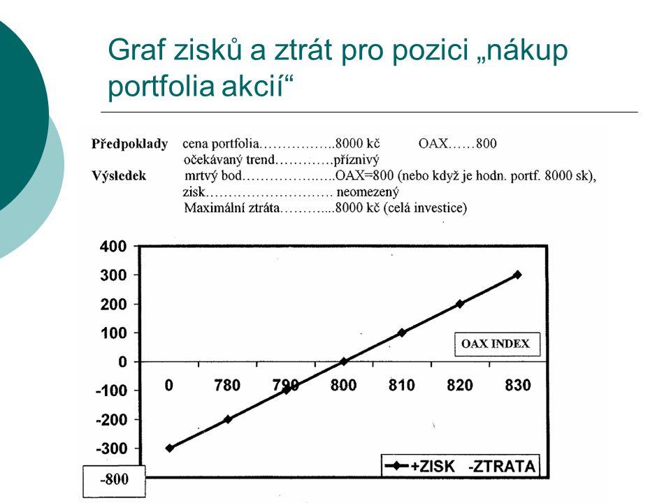 """Graf zisků a ztrát pro pozici """"nákup portfolia akcií"""