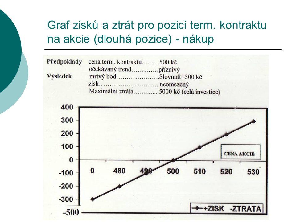 Graf zisků a ztrát pro pozici term