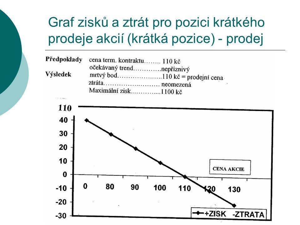 Graf zisků a ztrát pro pozici krátkého prodeje akcií (krátká pozice) - prodej