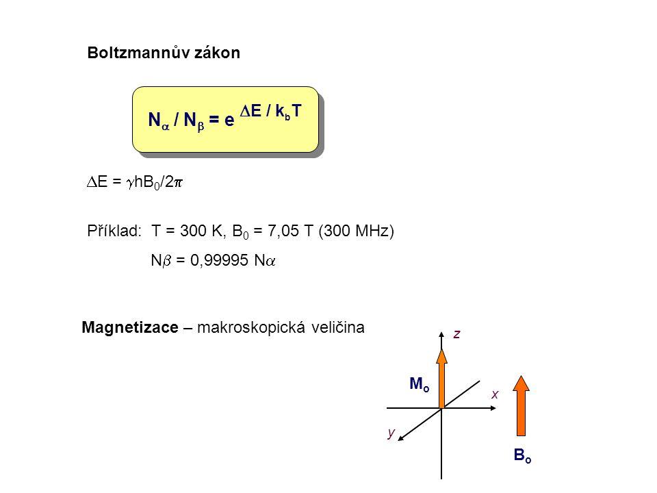 Na / Nb = e DE / kbT Boltzmannův zákon DE = ghB0/2p
