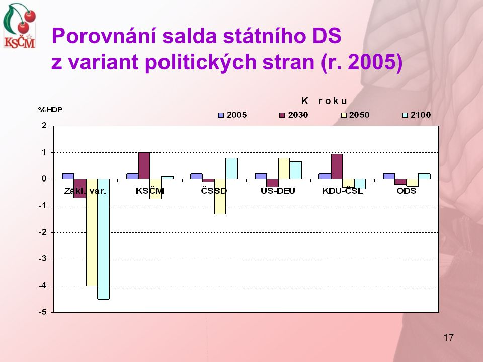 Porovnání salda státního DS z variant politických stran (r. 2005)