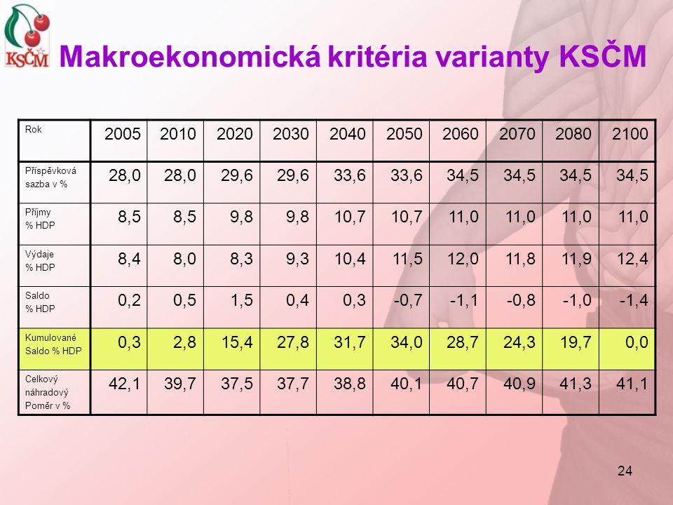 Makroekonomická kritéria varianty KSČM