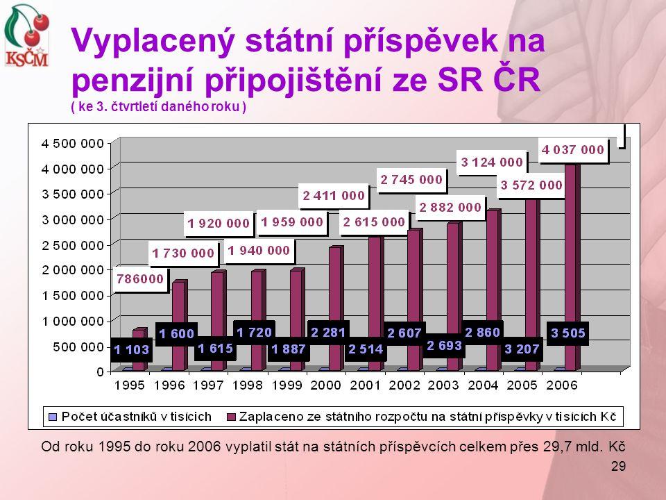 Vyplacený státní příspěvek na penzijní připojištění ze SR ČR ( ke 3