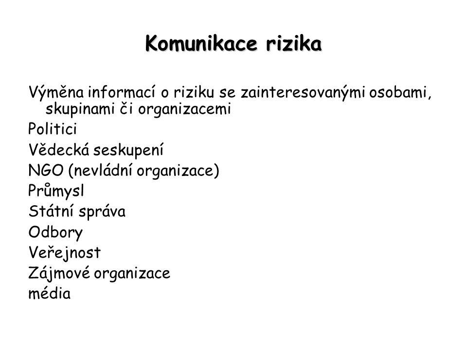 Komunikace rizika Výměna informací o riziku se zainteresovanými osobami, skupinami či organizacemi.