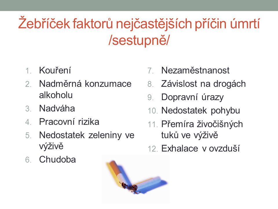 Žebříček faktorů nejčastějších příčin úmrtí /sestupně/