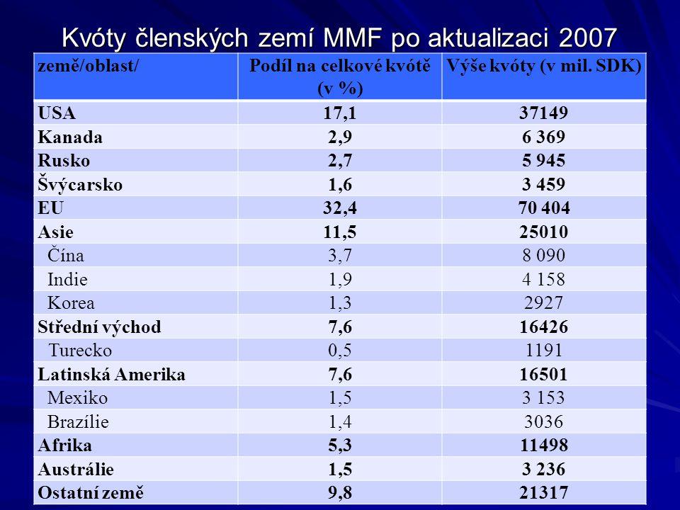 Kvóty členských zemí MMF po aktualizaci 2007