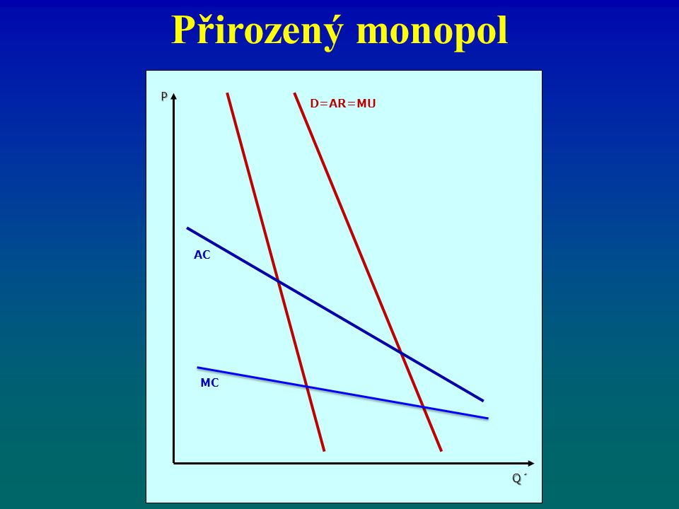 Přirozený monopol P D=AR=MU AC MC Q´
