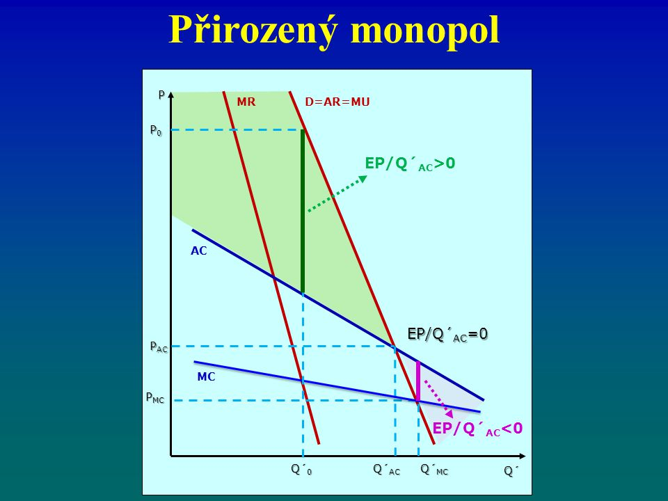 Přirozený monopol EP/Q´AC>0 EP/Q´AC=0 EP/Q´AC<0 P MR D=AR=MU P0