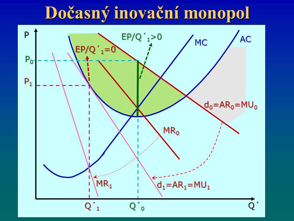 Dočasný inovační monopol