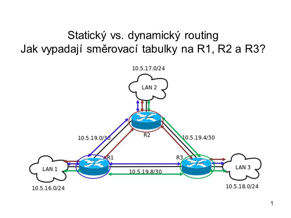 Statický vs. dynamický routing