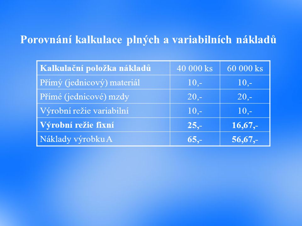 Porovnání kalkulace plných a variabilních nákladů