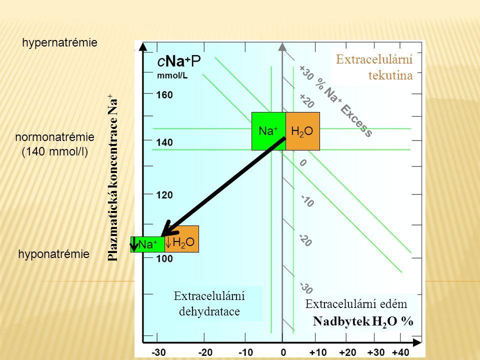 Extracelulární dehydratace