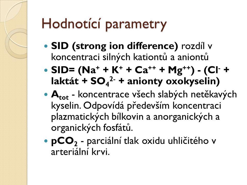 Hodnotící parametry SID (strong ion difference) rozdíl v koncentraci silných kationtů a aniontů.
