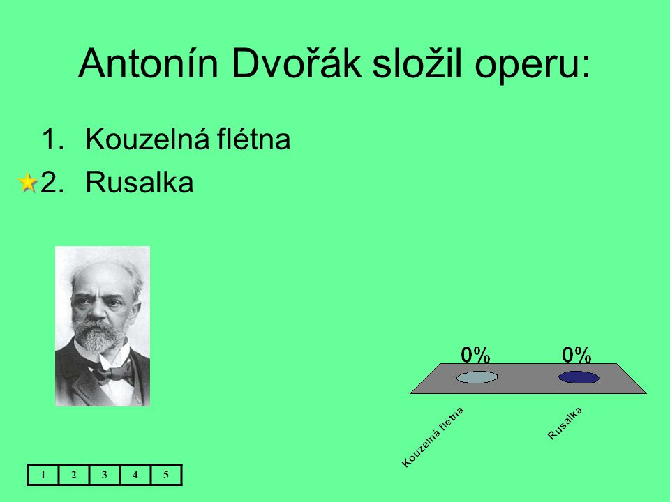 Antonín Dvořák složil operu: