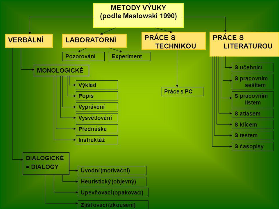METODY VÝUKY (podle Maslowski 1990)