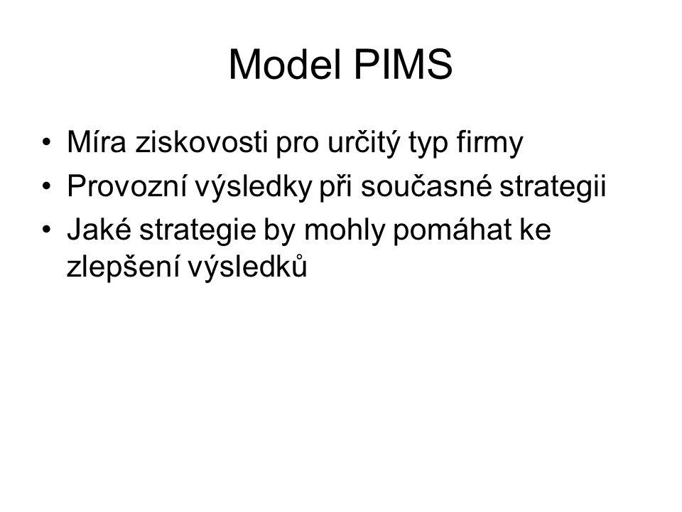 Model PIMS Míra ziskovosti pro určitý typ firmy