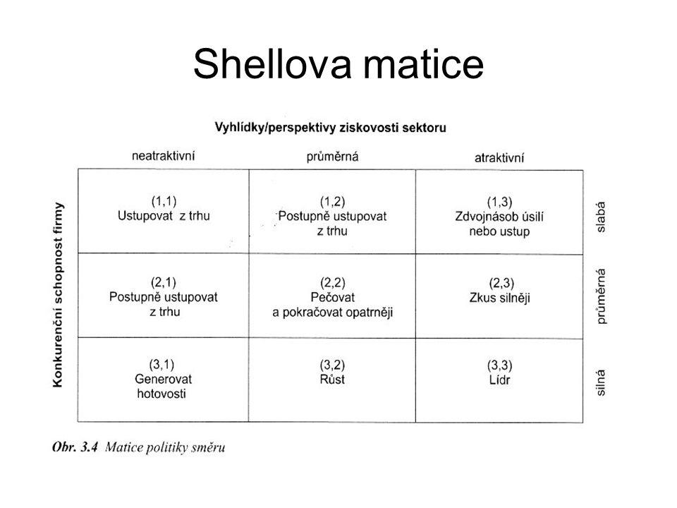 Shellova matice