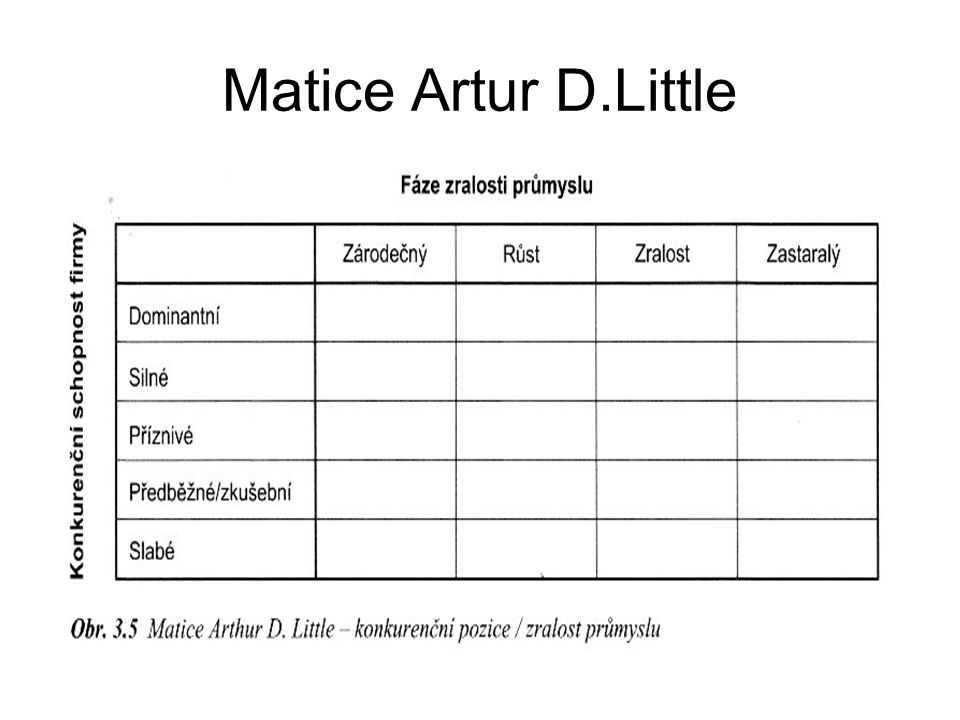 Matice Artur D.Little
