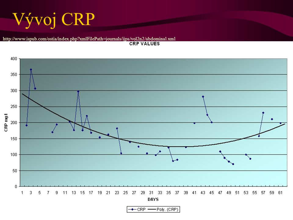 Vývoj CRP http://www.ispub.com/ostia/index.php xmlFilePath=journals/ijps/vol2n2/abdominal.xml