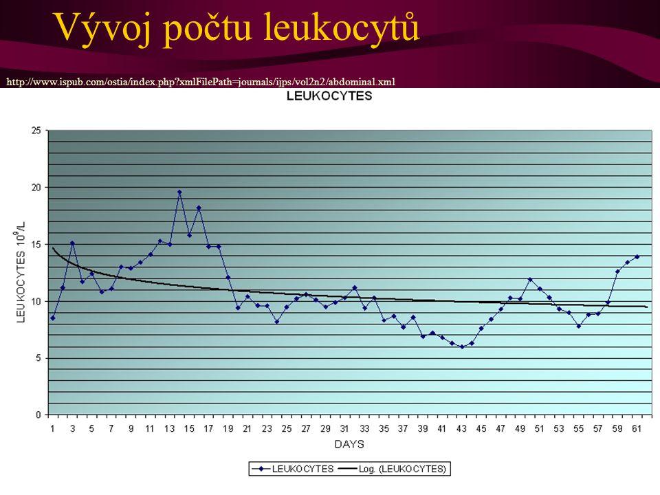 Vývoj počtu leukocytů http://www.ispub.com/ostia/index.php xmlFilePath=journals/ijps/vol2n2/abdominal.xml.
