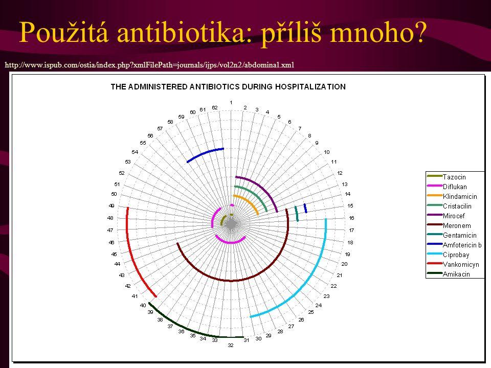 Použitá antibiotika: příliš mnoho