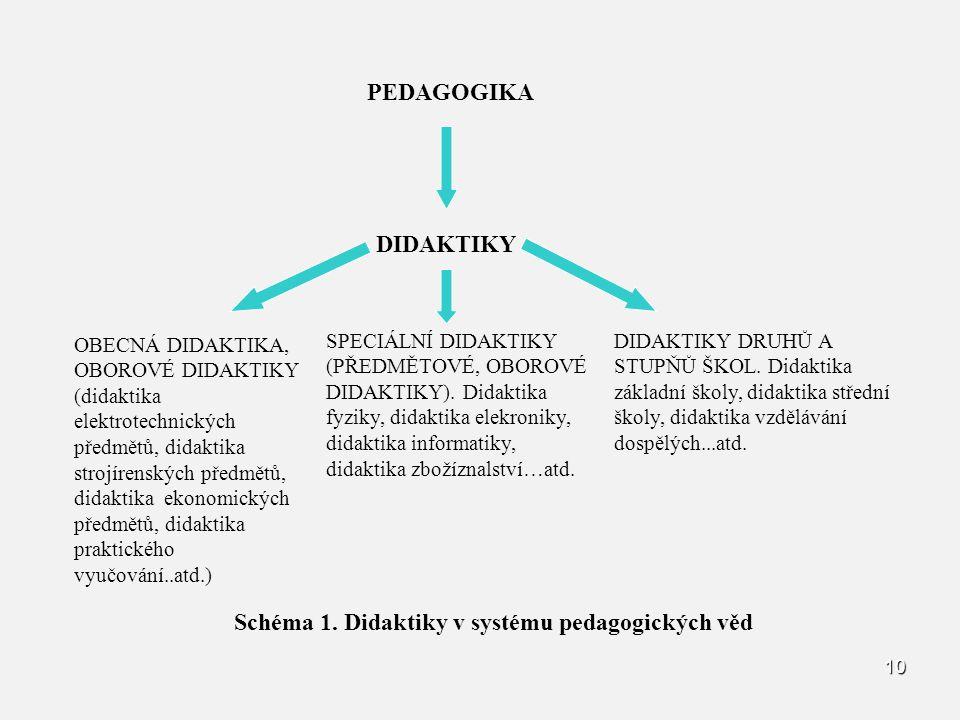 Schéma 1. Didaktiky v systému pedagogických věd