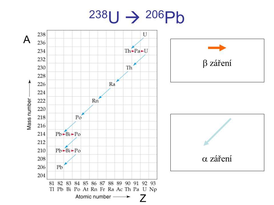 238U  206Pb A b záření a záření Z