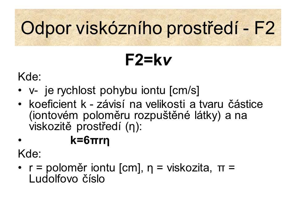 Odpor viskózního prostředí - F2