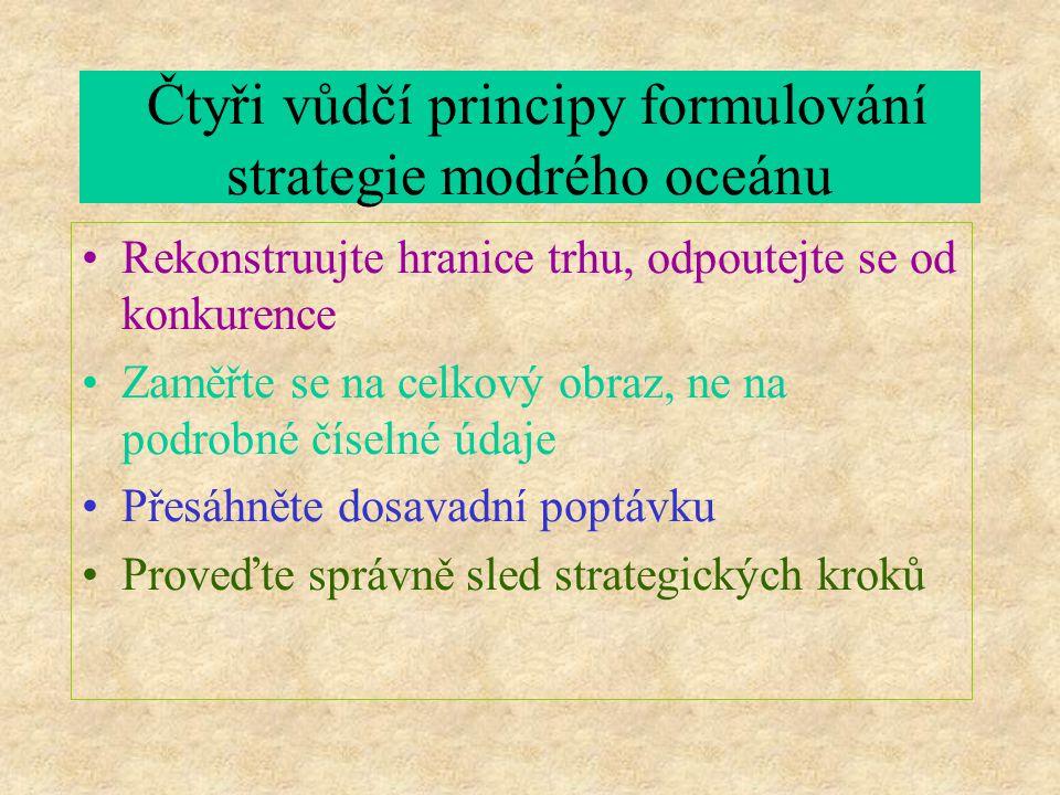 Čtyři vůdčí principy formulování strategie modrého oceánu