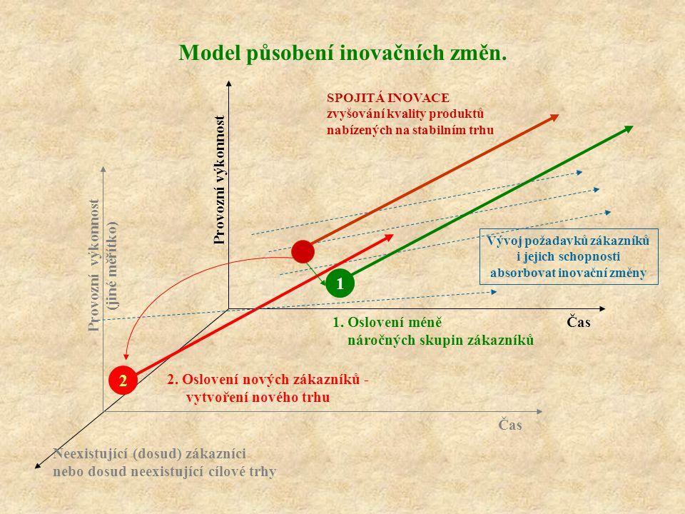 Model působení inovačních změn.