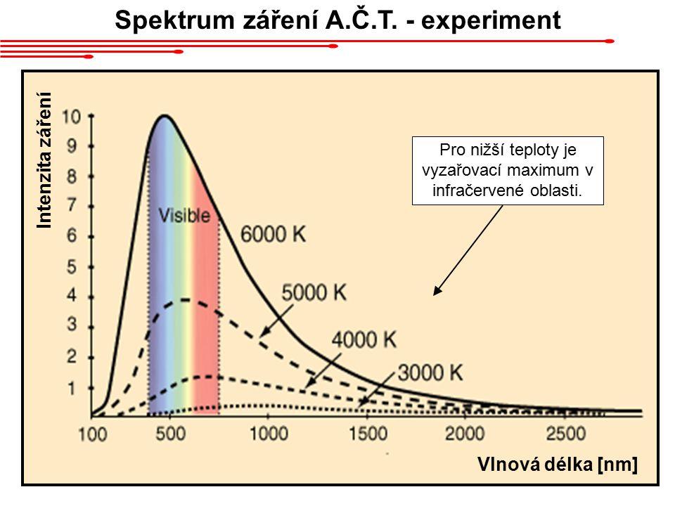 Spektrum záření A.Č.T. - experiment
