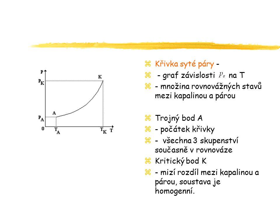 Křivka syté páry - - graf závislosti na T. - množina rovnovážných stavů mezi kapalinou a párou.
