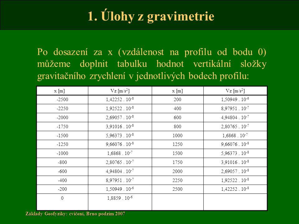 Po dosazení za x (vzdálenost na profilu od bodu 0) můžeme doplnit tabulku hodnot vertikální složky gravitačního zrychlení v jednotlivých bodech profilu: