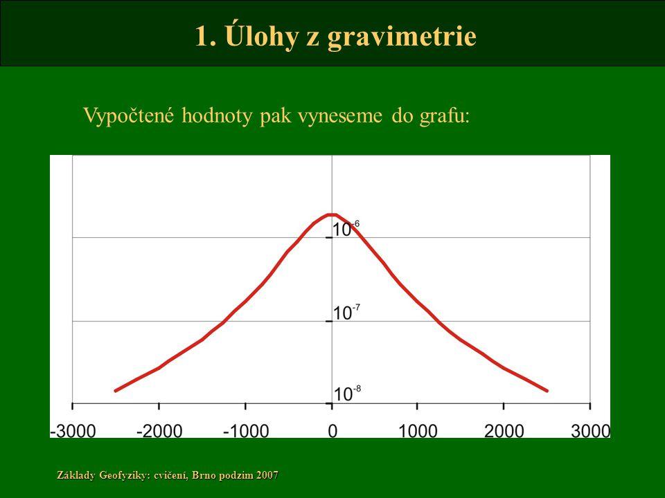 Vypočtené hodnoty pak vyneseme do grafu: