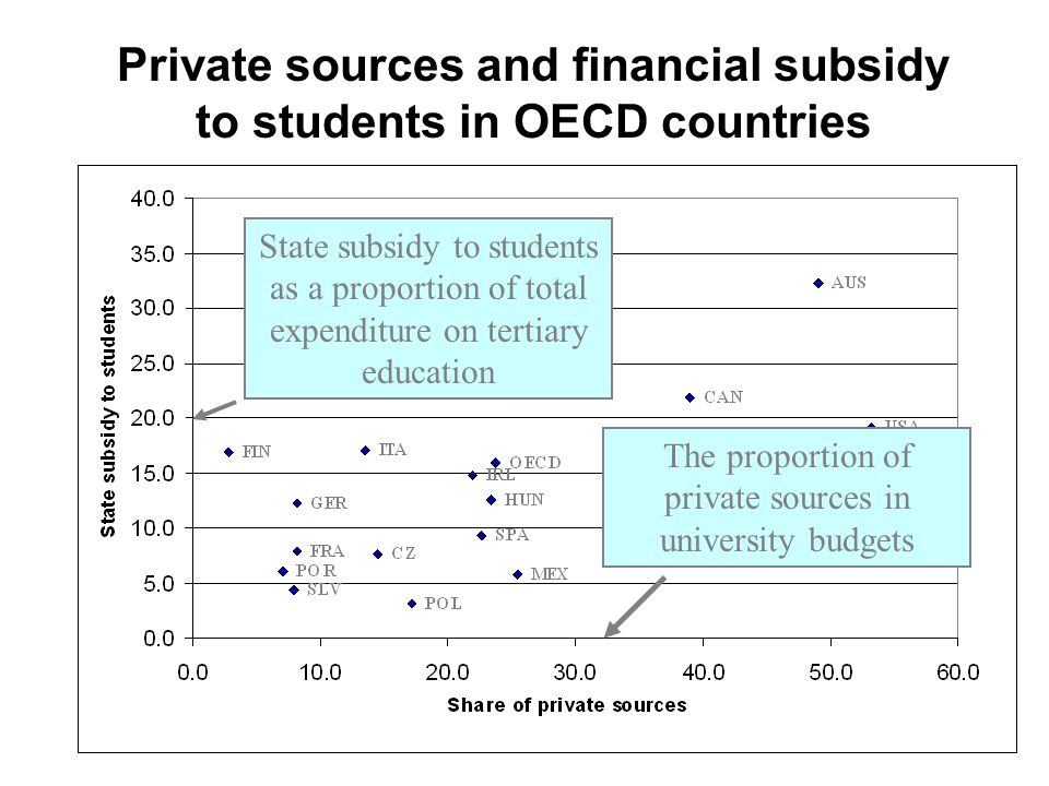 Private sources and financial subsidy to students in OECD countries