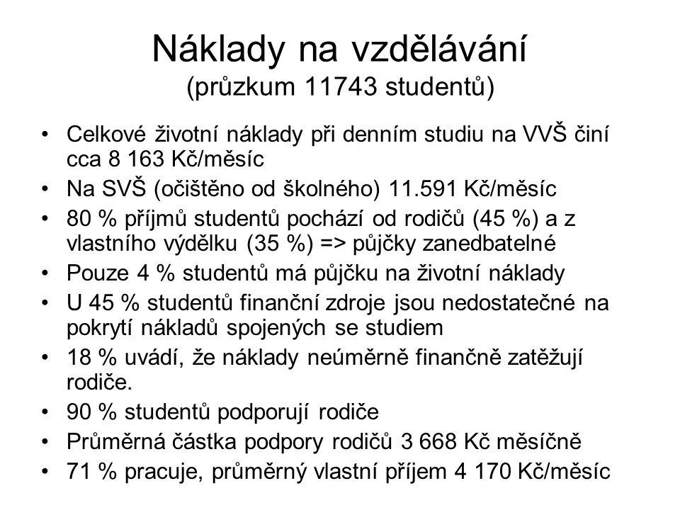 Náklady na vzdělávání (průzkum 11743 studentů)