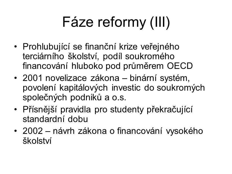 Fáze reformy (III) Prohlubující se finanční krize veřejného terciárního školství, podíl soukromého financování hluboko pod průměrem OECD.