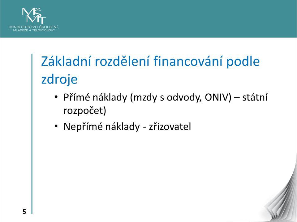 Základní rozdělení financování podle zdroje