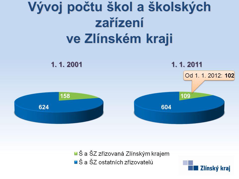 Vývoj počtu škol a školských zařízení ve Zlínském kraji