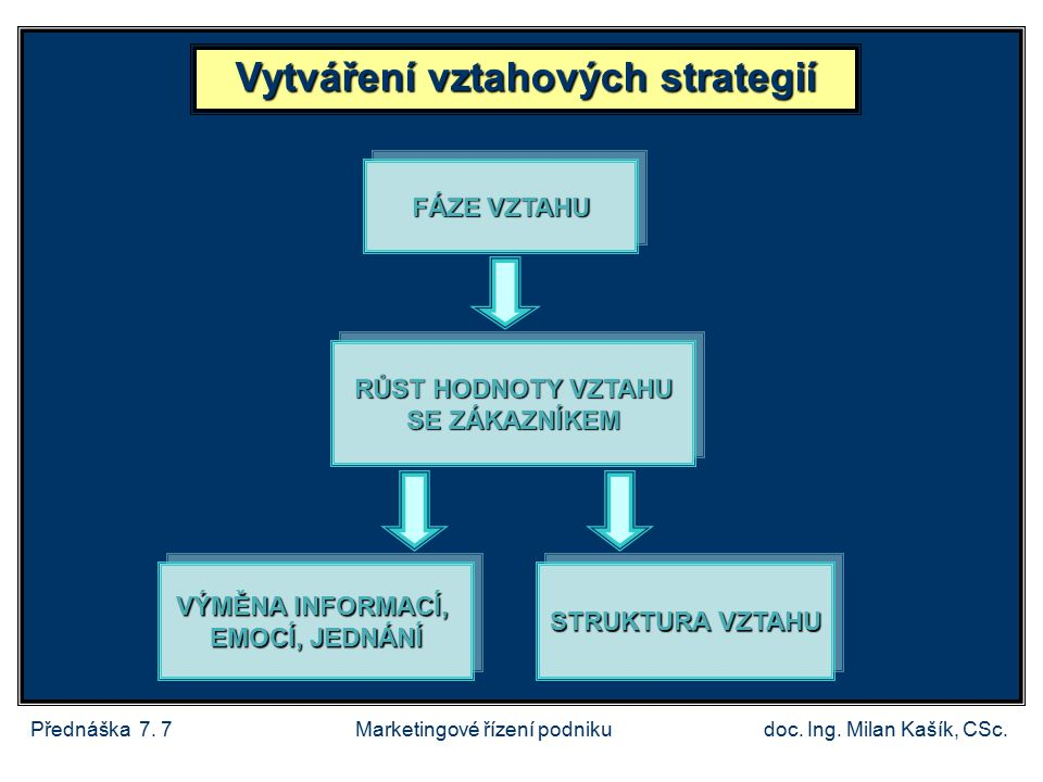 Vytváření vztahových strategií