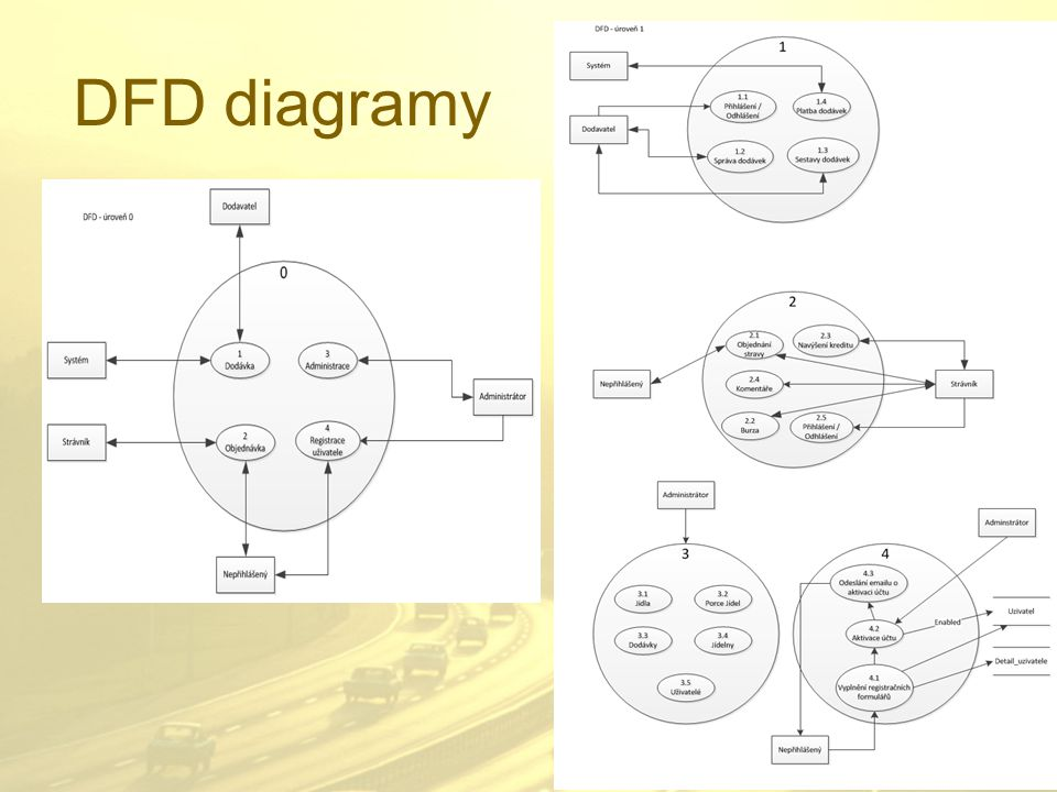 DFD diagramy