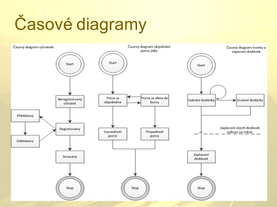 Časové diagramy
