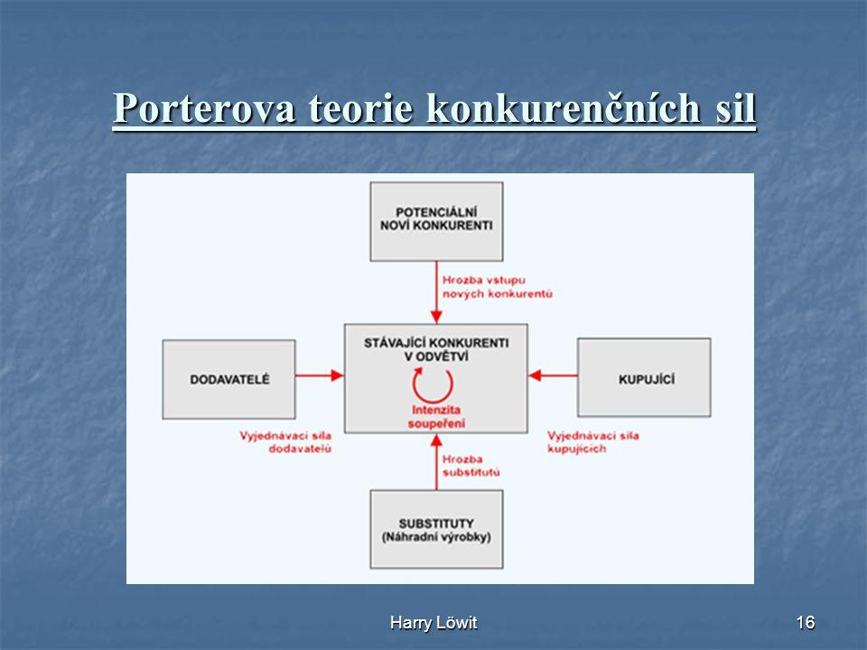 Porterova teorie konkurenčních sil
