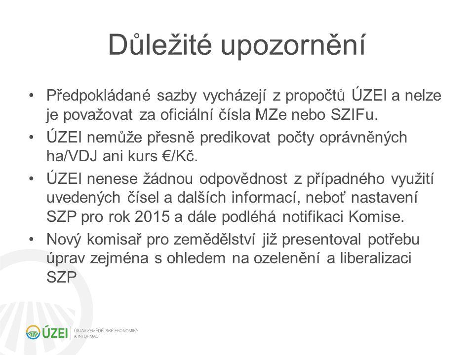 Důležité upozornění Předpokládané sazby vycházejí z propočtů ÚZEI a nelze je považovat za oficiální čísla MZe nebo SZIFu.