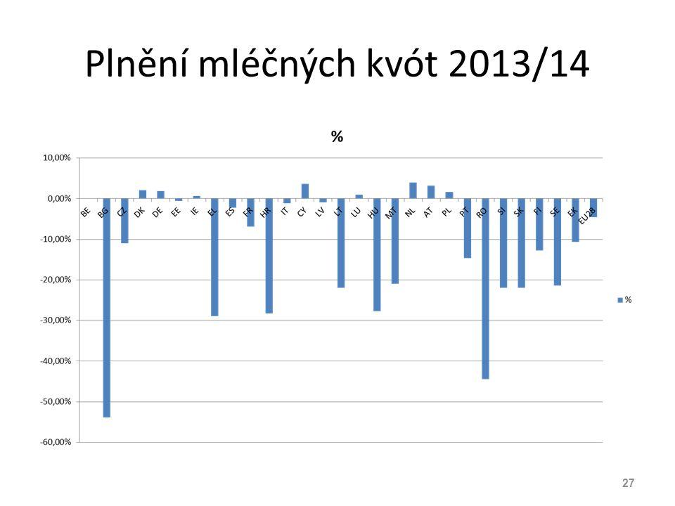 Plnění mléčných kvót 2013/14